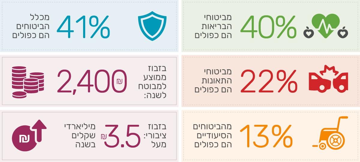 רשות שוק ההון מעריכה: האזרחים בישראל מבזבזים מכספם 3.5 מליארד שקל בשנה על ביטוחים כפולים